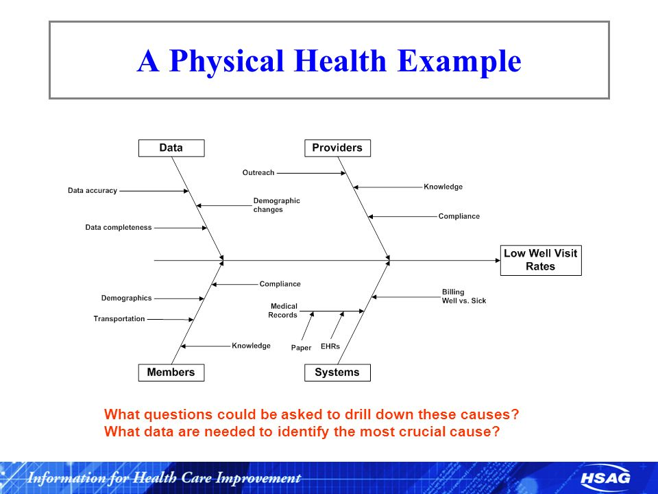 A Physical Health Example