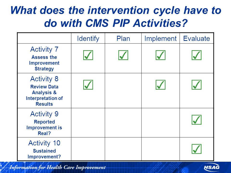 What does the intervention cycle have to do with CMS PIP Activities