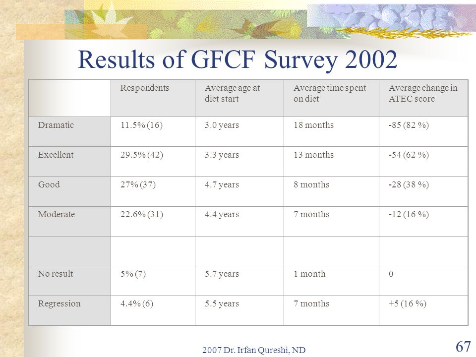 Results of GFCF Survey 2002 Respondents Average age at diet start