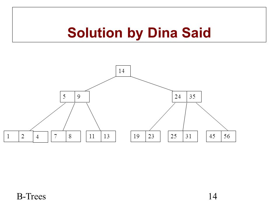 Solution by Dina Said B-Trees 14 5 9 24 35 1 2 4 7 8 11 13 19 23 25 31