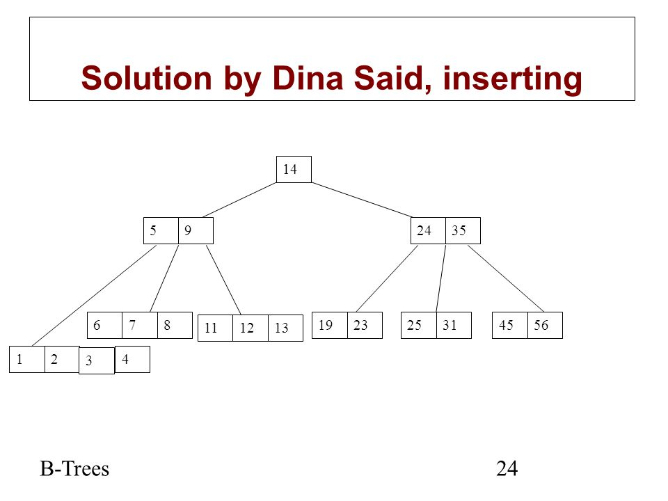 Solution by Dina Said, inserting