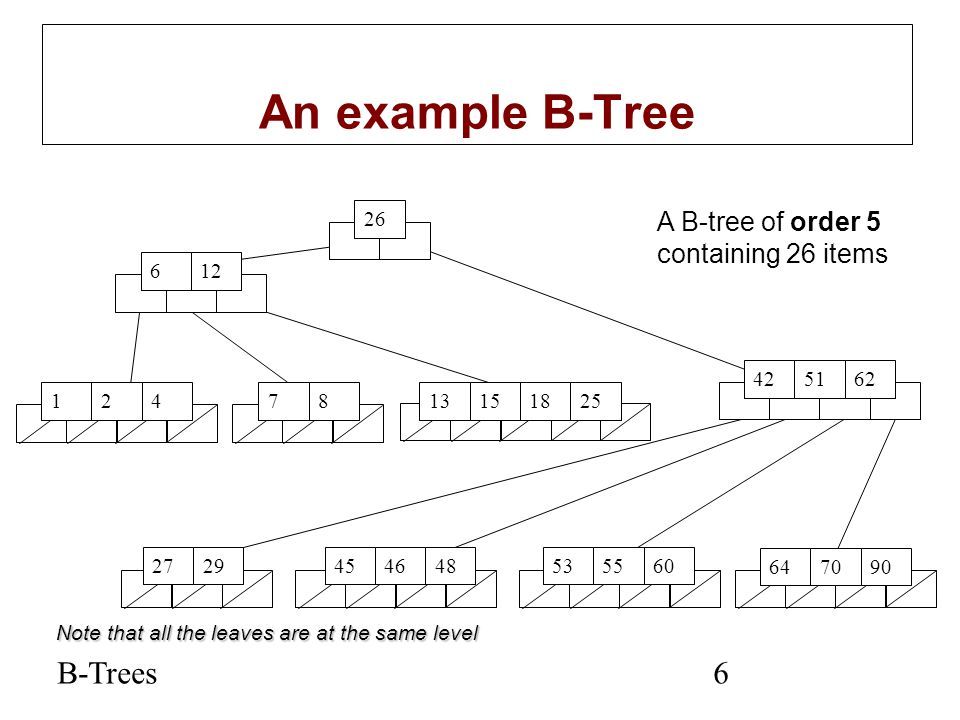 An example B-Tree B-Trees A B-tree of order 5 containing 26 items 26 6