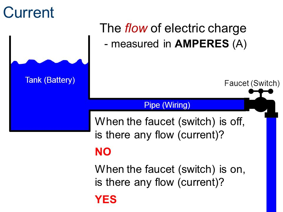 Current The flow of electric charge - measured in AMPERES (A)