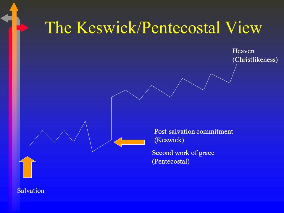 The Keswick/Pentecostal View