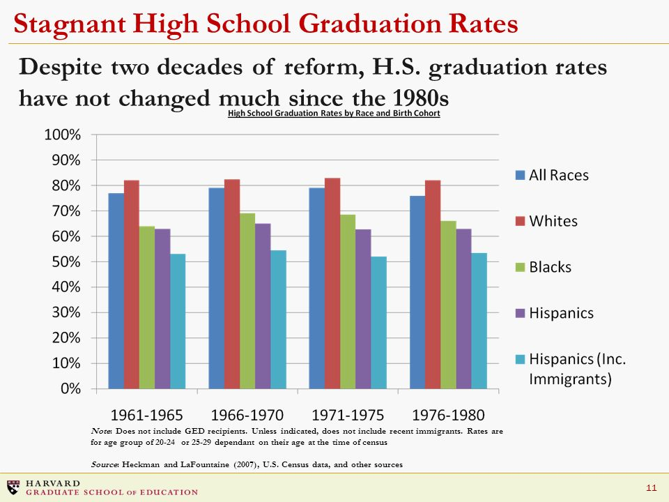 Stagnant High School Graduation Rates