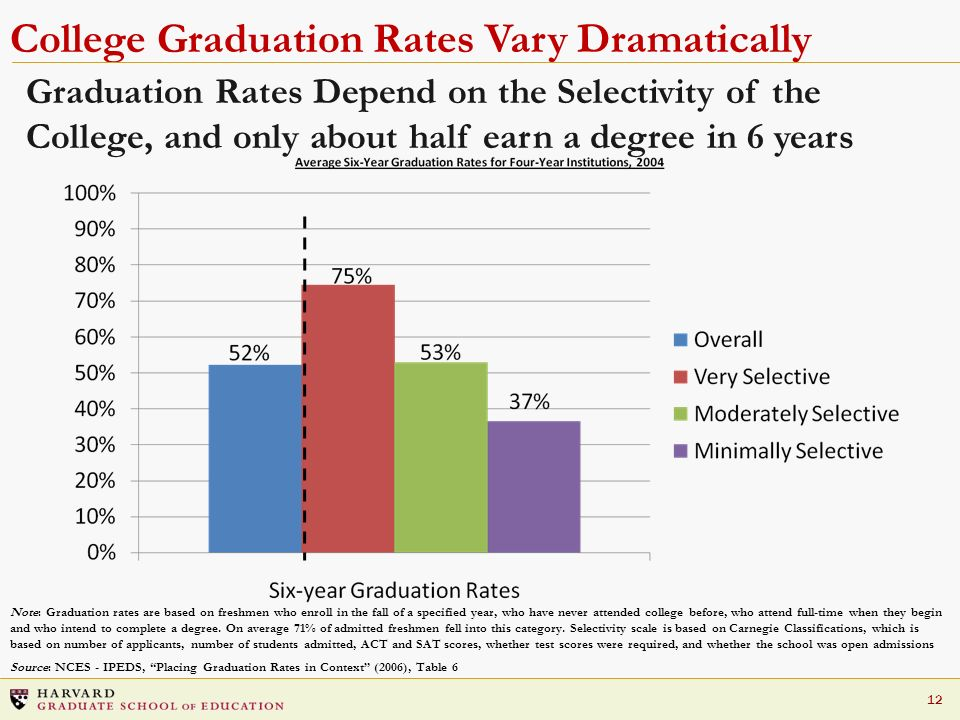 College Graduation Rates Vary Dramatically