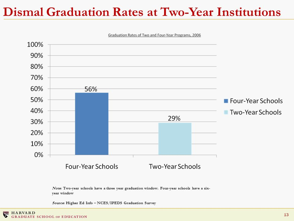 Dismal Graduation Rates at Two-Year Institutions