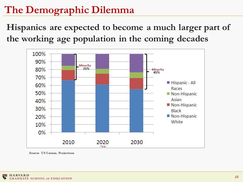 The Demographic Dilemma