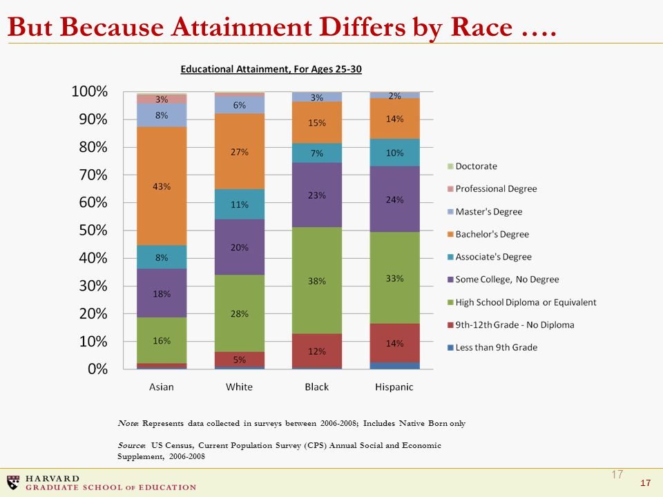 But Because Attainment Differs by Race ….