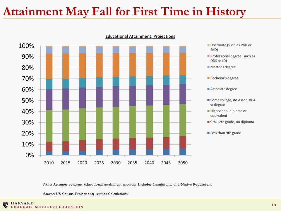 Attainment May Fall for First Time in History