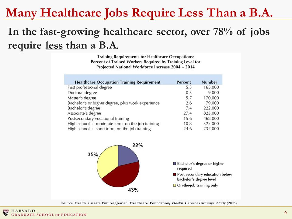Many Healthcare Jobs Require Less Than a B.A.