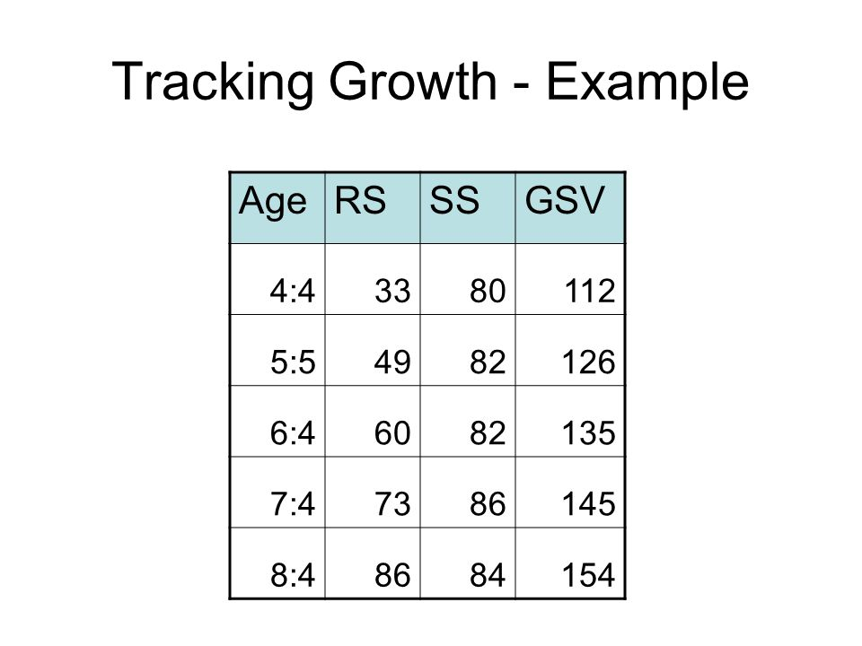 Tracking Growth - Example
