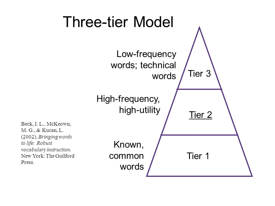 Three-tier Model Low-frequency words; technical words Tier 3