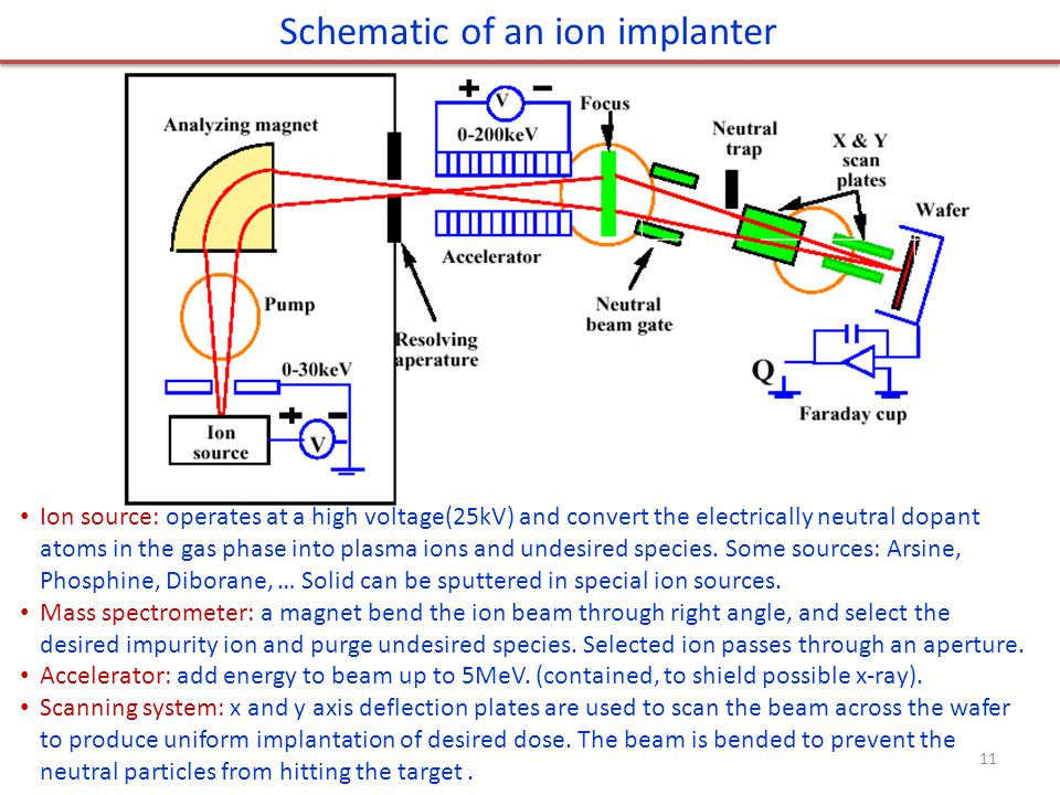 Schematic of an ion implanter