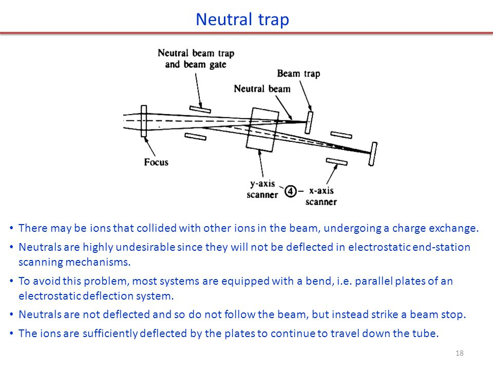 Neutral trap There may be ions that collided with other ions in the beam, undergoing a charge exchange.