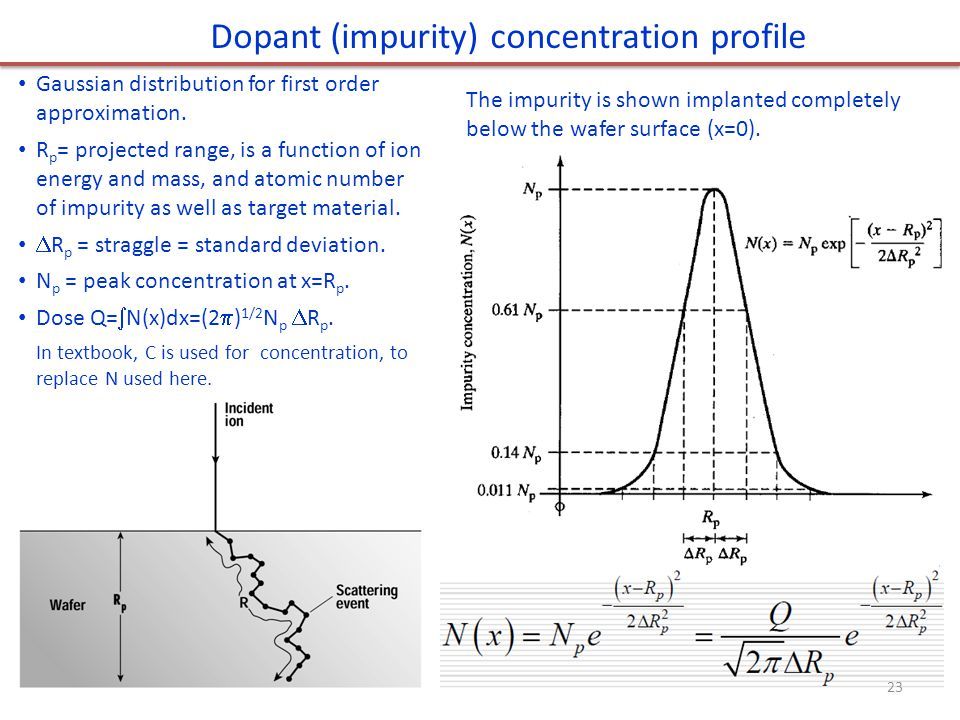 Dopant (impurity) concentration profile
