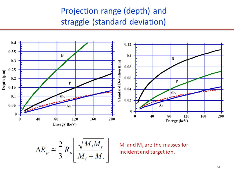 Projection range (depth) and straggle (standard deviation)