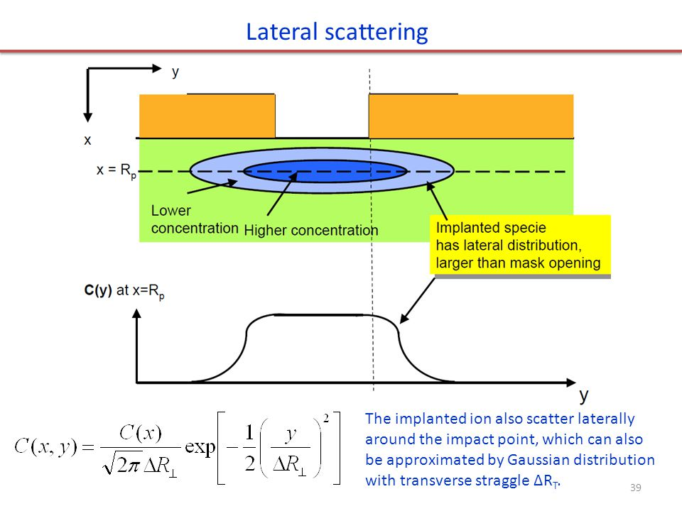 Lateral scattering The implanted ion also scatter laterally