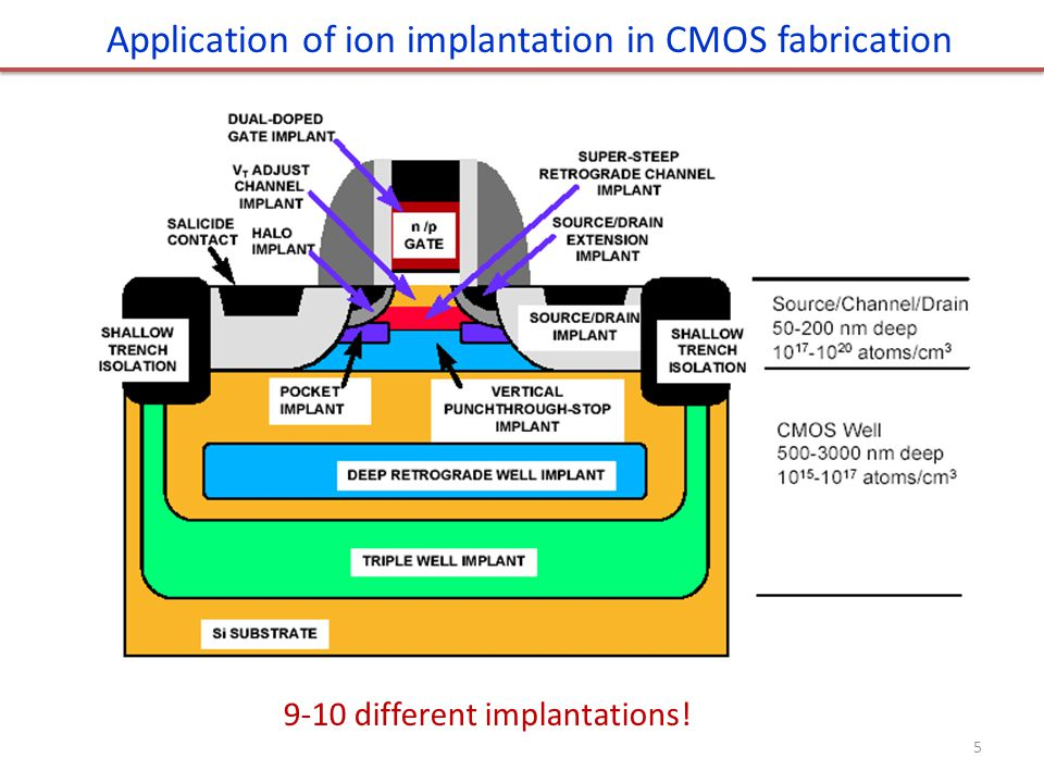 Application of ion implantation in CMOS fabrication
