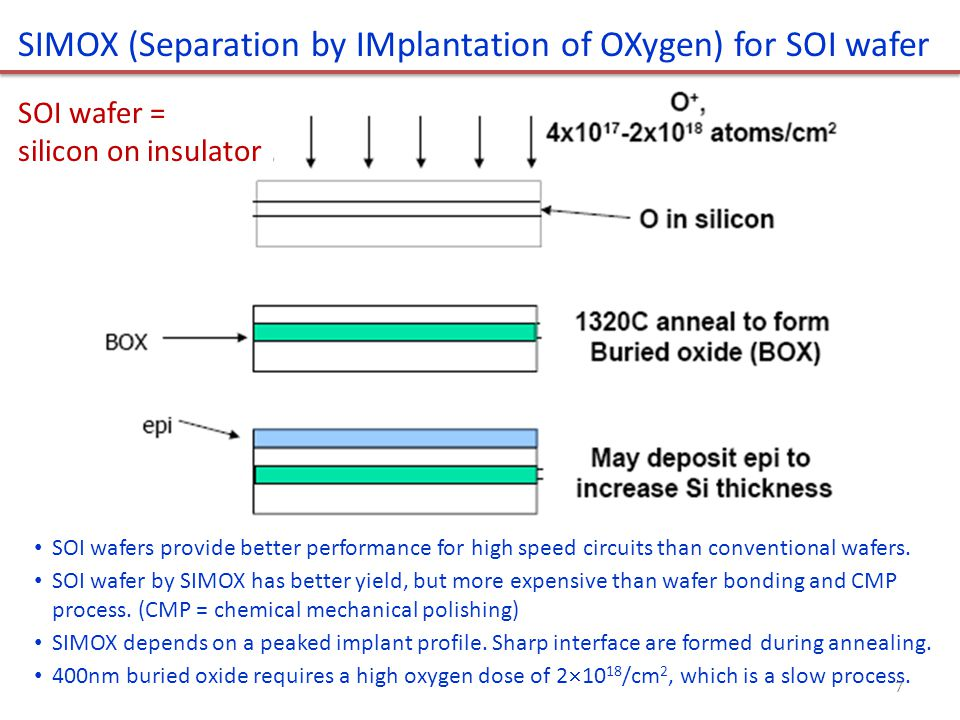 SIMOX (Separation by IMplantation of OXygen) for SOI wafer