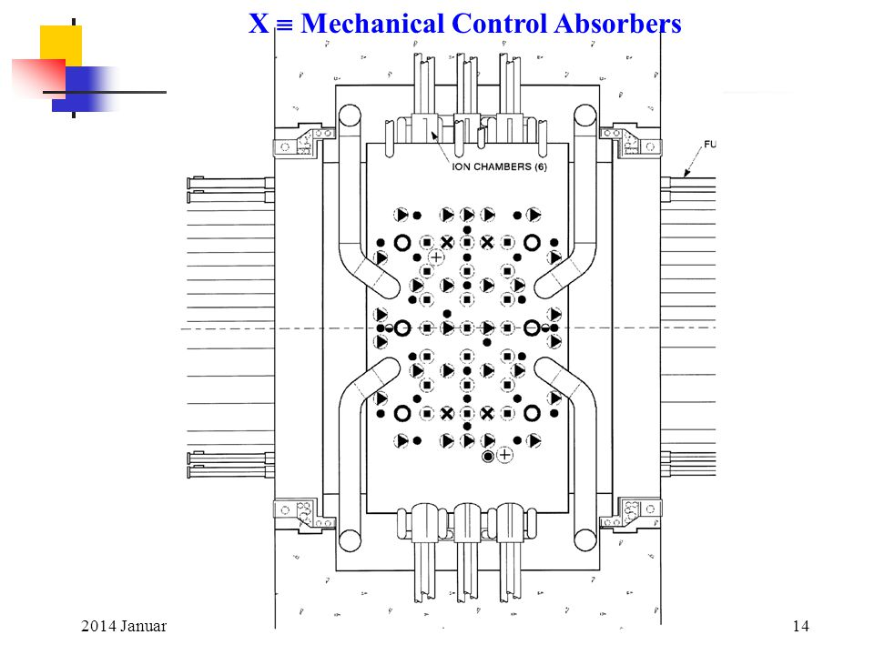 X  Mechanical Control Absorbers