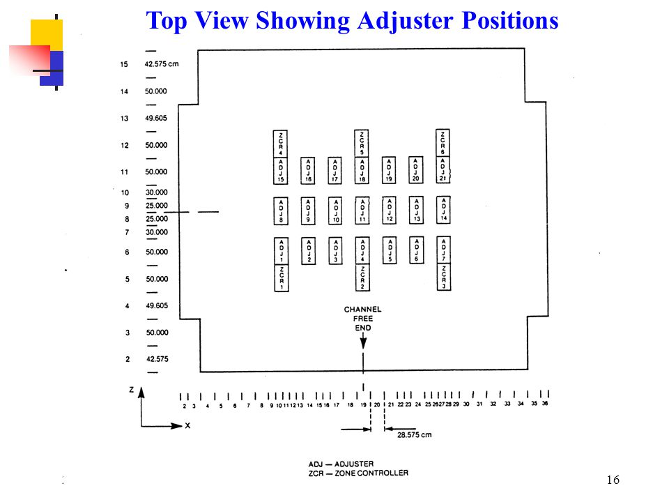 Top View Showing Adjuster Positions
