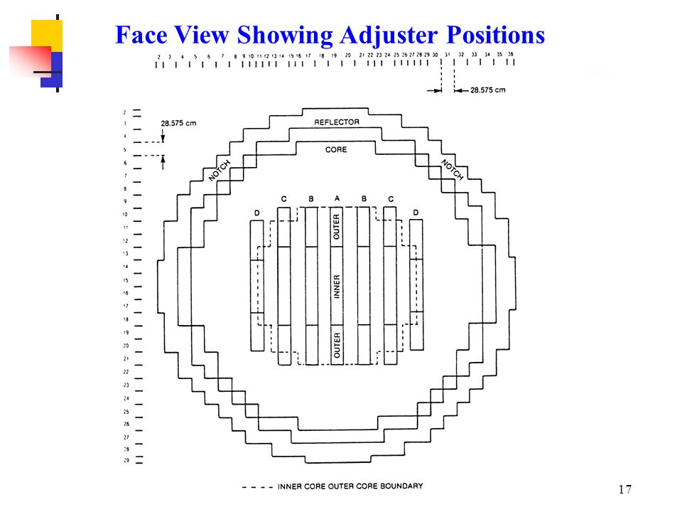 Face View Showing Adjuster Positions