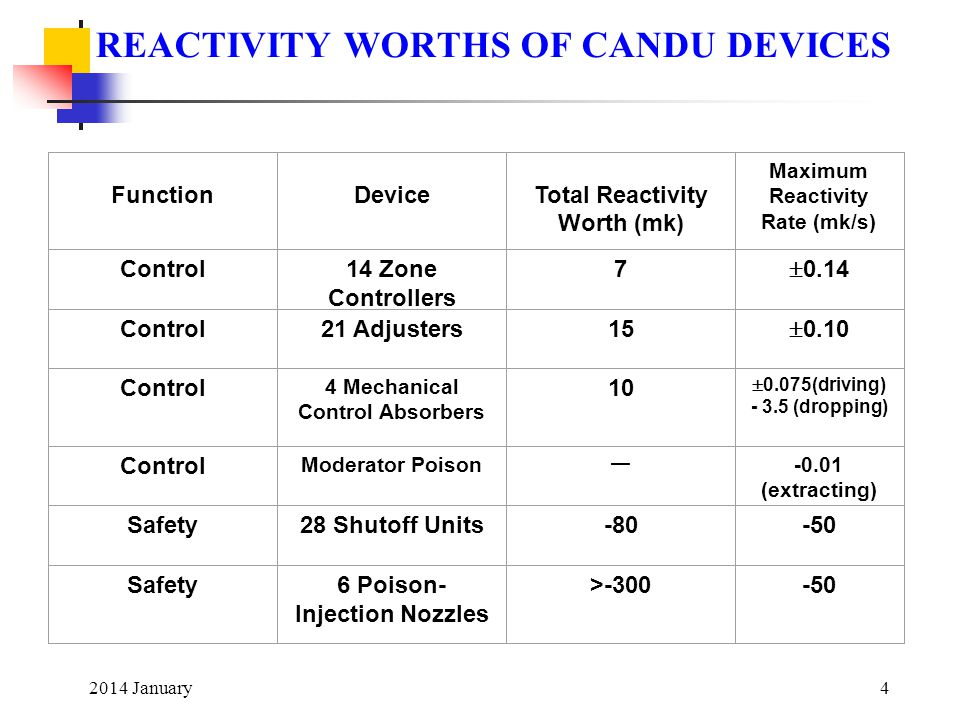 REACTIVITY WORTHS OF CANDU DEVICES
