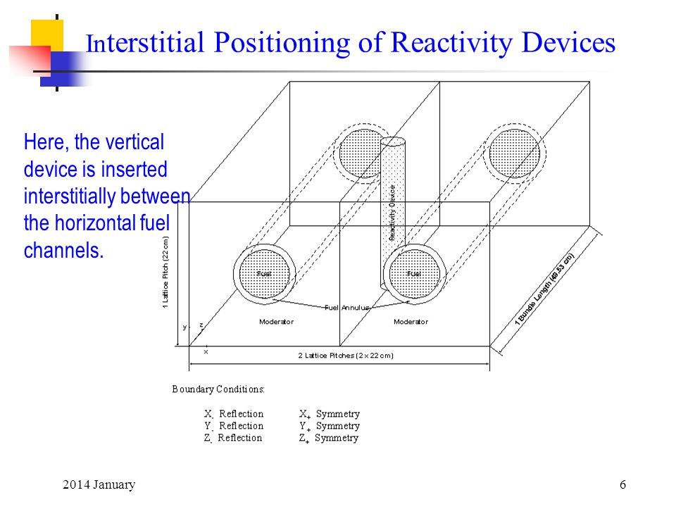 Interstitial Positioning of Reactivity Devices