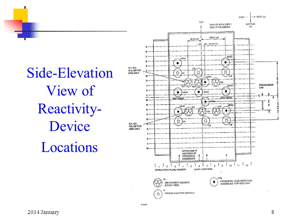 Side-Elevation View of Reactivity-Device Locations