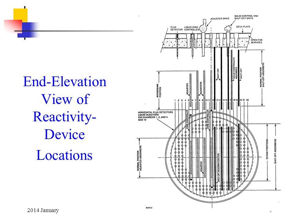 End-Elevation View of Reactivity-Device Locations
