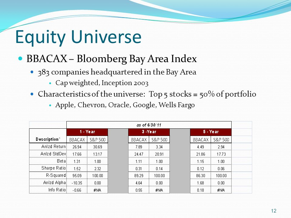 Equity Universe BBACAX – Bloomberg Bay Area Index
