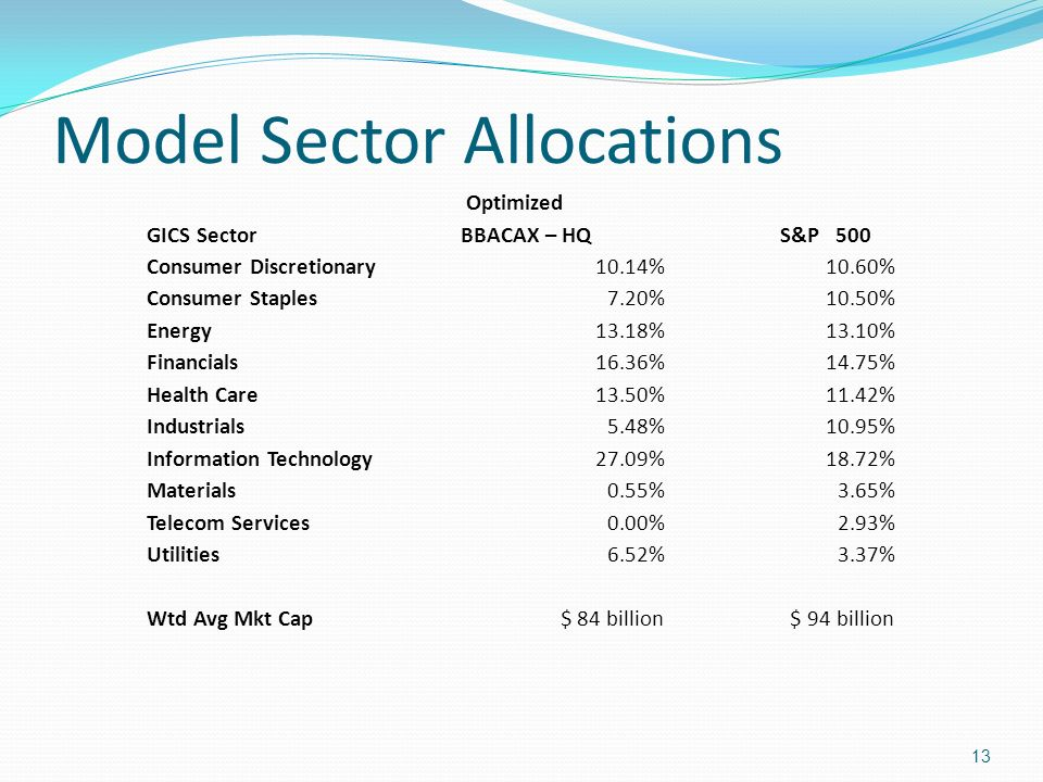 Model Sector Allocations