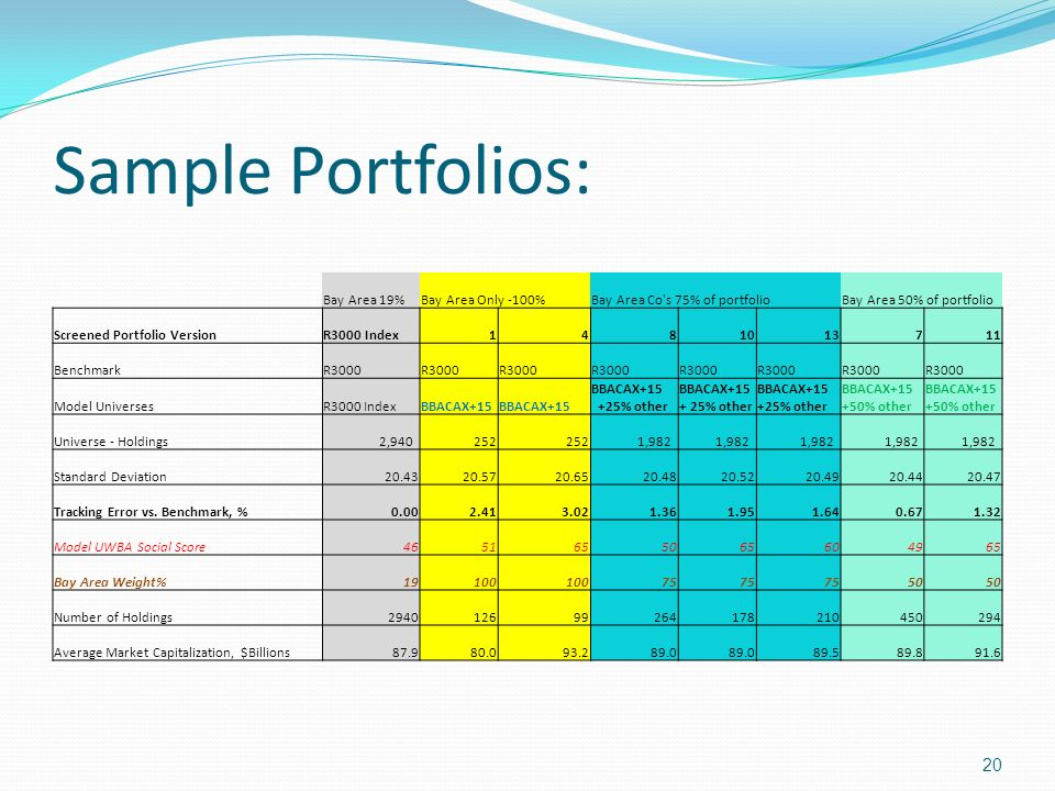 Sample Portfolios: Bay Area 19% Bay Area Only -100%