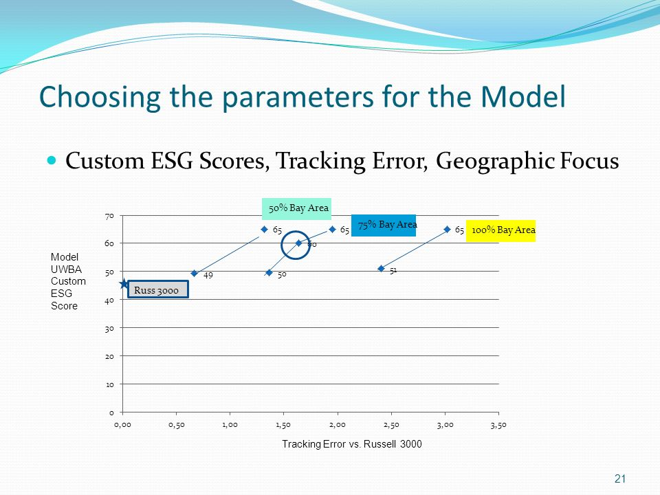 Choosing the parameters for the Model