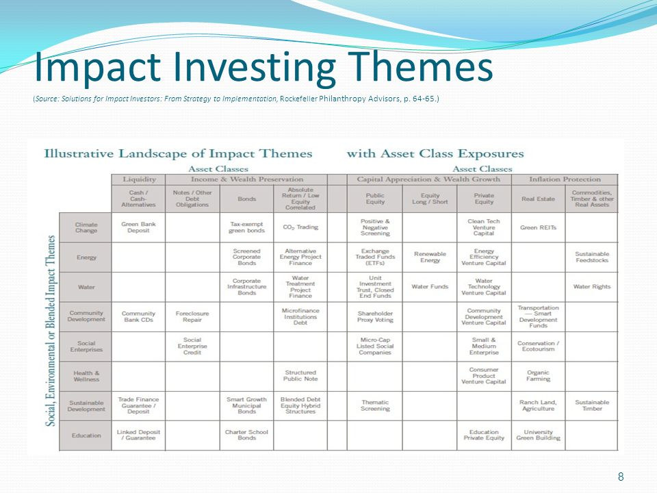 Impact Investing Themes (Source: Solutions for Impact Investors: From Strategy to Implementation, Rockefeller Philanthropy Advisors, p.