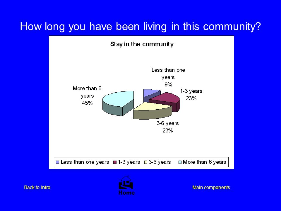 How long you have been living in this community