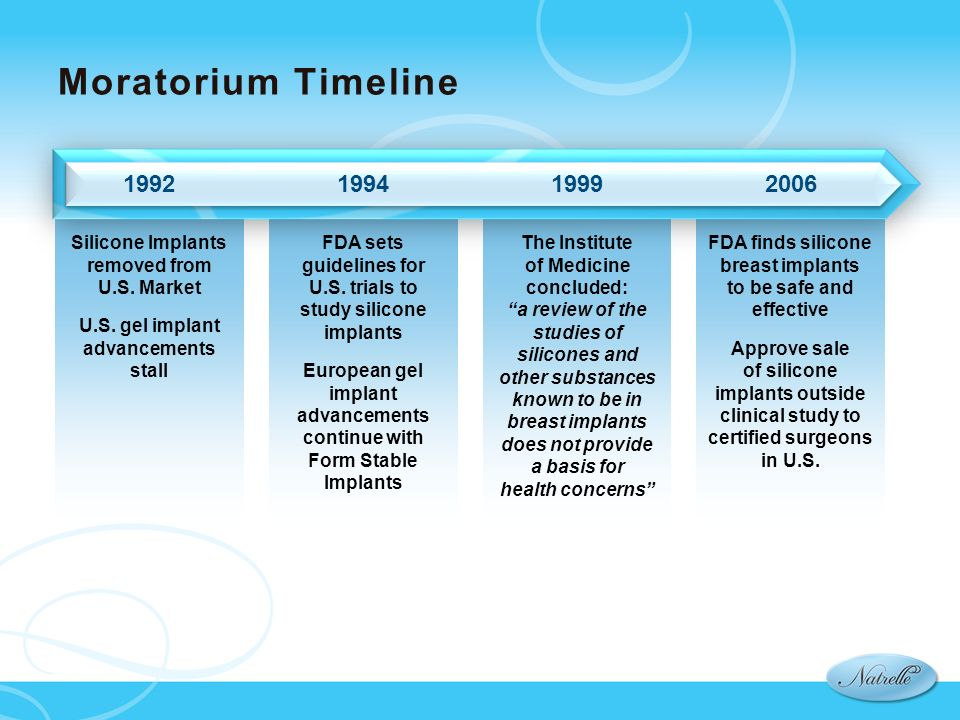 Moratorium Timeline Silicone Implants removed from U.S. Market. U.S. gel implant advancements stall.