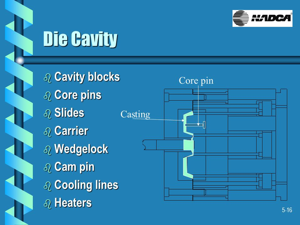 Die Cavity Cavity blocks Core pins Slides Carrier Wedgelock Cam pin