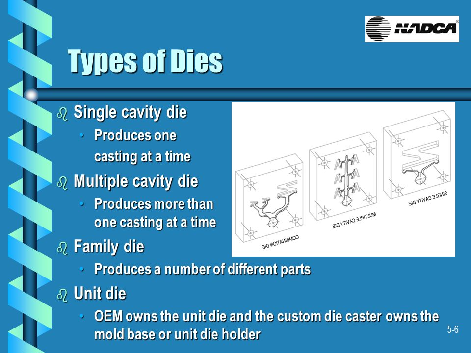 Types of Dies Single cavity die Multiple cavity die Family die