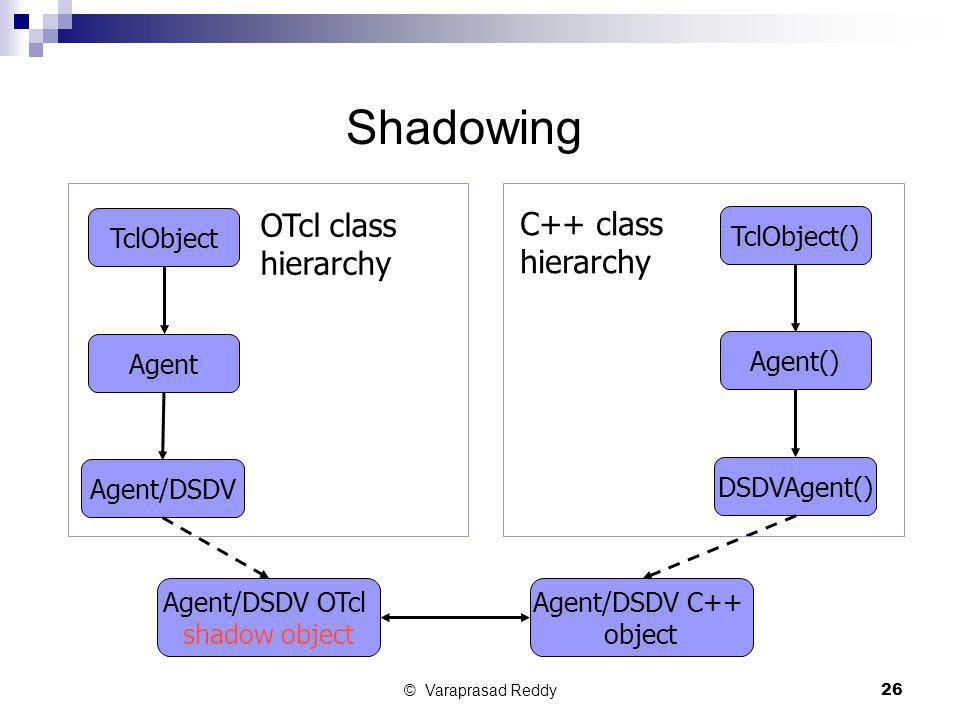 Shadowing OTcl class C++ class hierarchy hierarchy TclObject