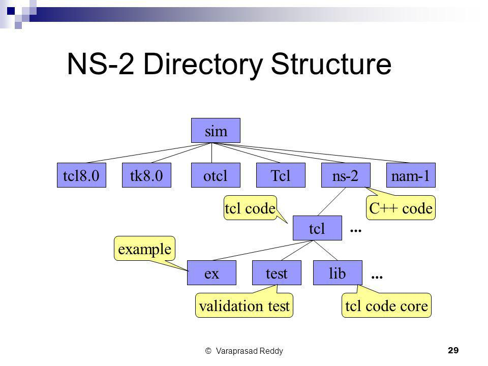 NS-2 Directory Structure