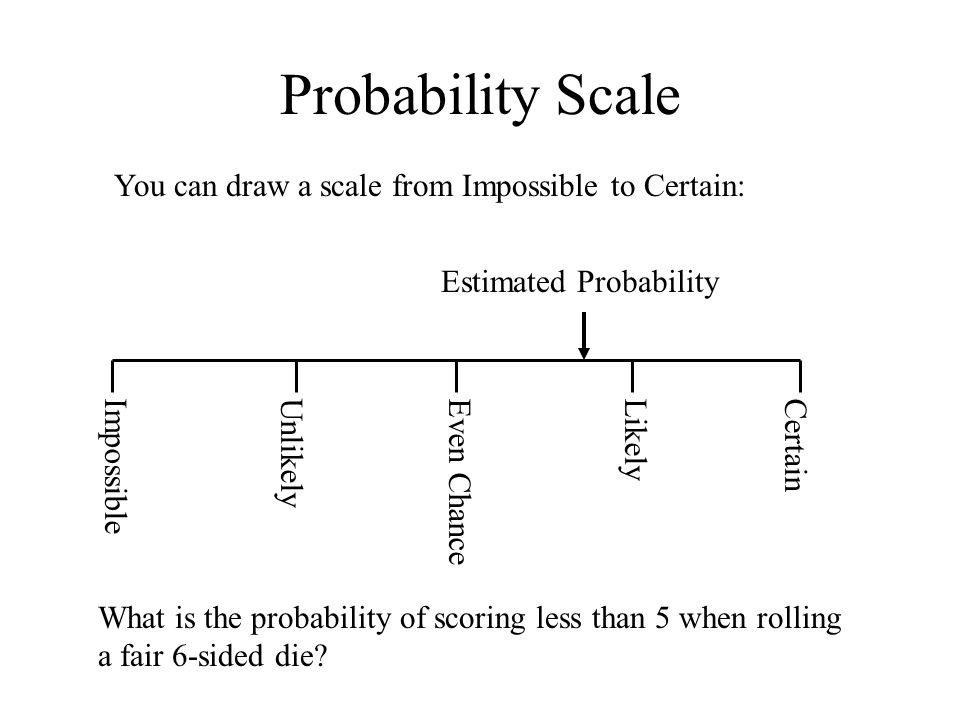Estimated Probability