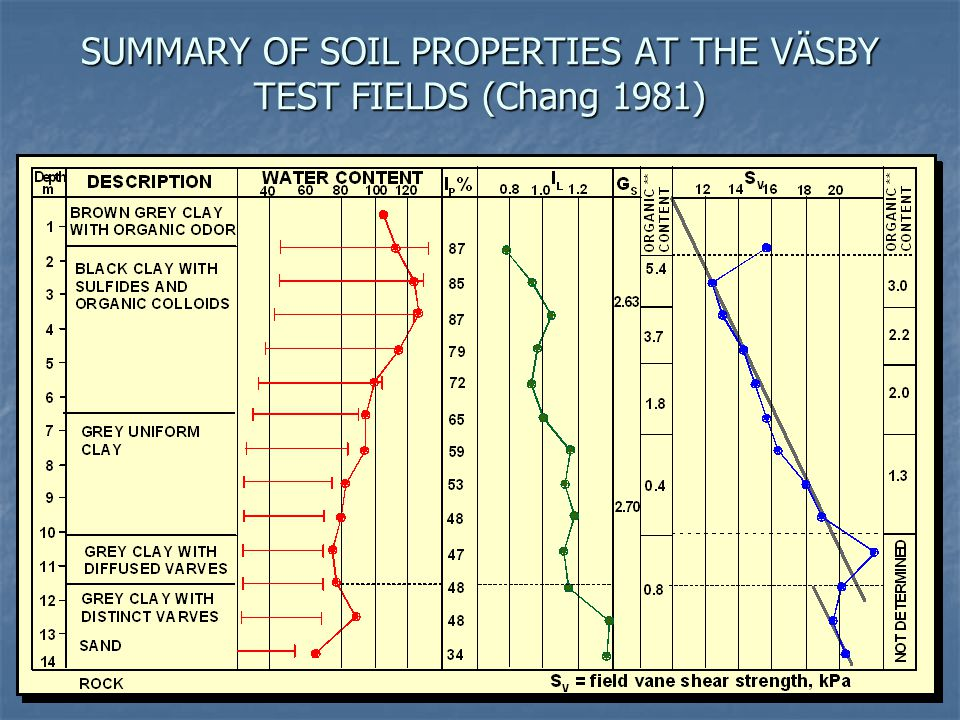 SUMMARY OF SOIL PROPERTIES AT THE VÄSBY TEST FIELDS (Chang 1981)