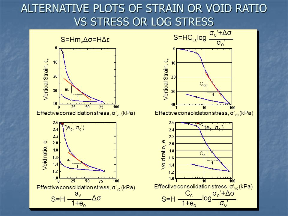 ALTERNATIVE PLOTS OF STRAIN OR VOID RATIO VS STRESS OR LOG STRESS