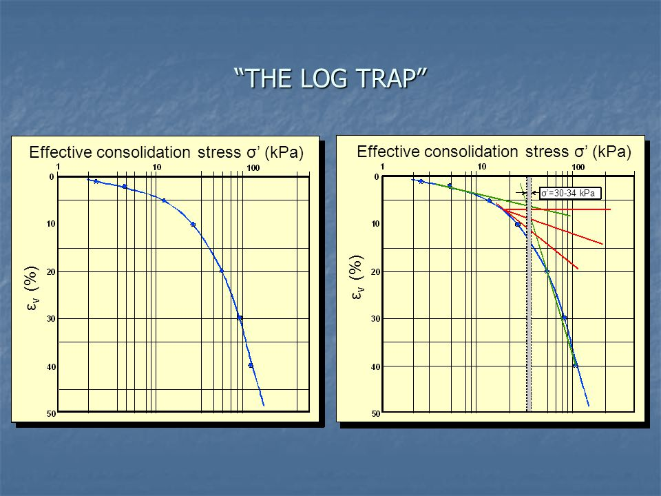 THE LOG TRAP Effective consolidation stress σ' (kPa)