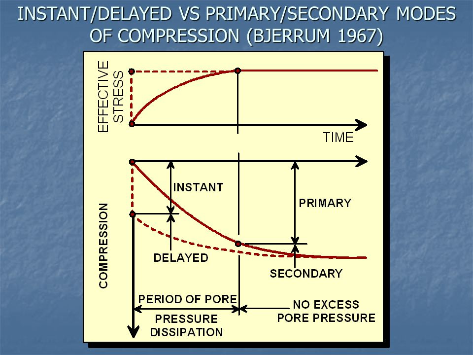 INSTANT/DELAYED VS PRIMARY/SECONDARY MODES OF COMPRESSION (BJERRUM 1967)