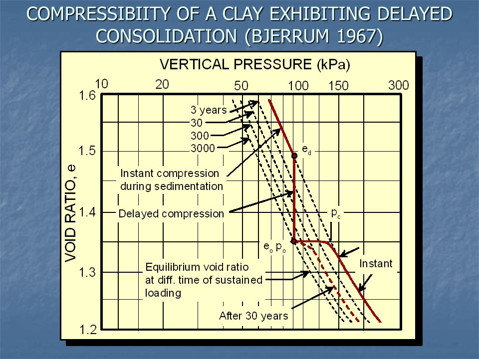 COMPRESSIBIITY OF A CLAY EXHIBITING DELAYED CONSOLIDATION (BJERRUM 1967)
