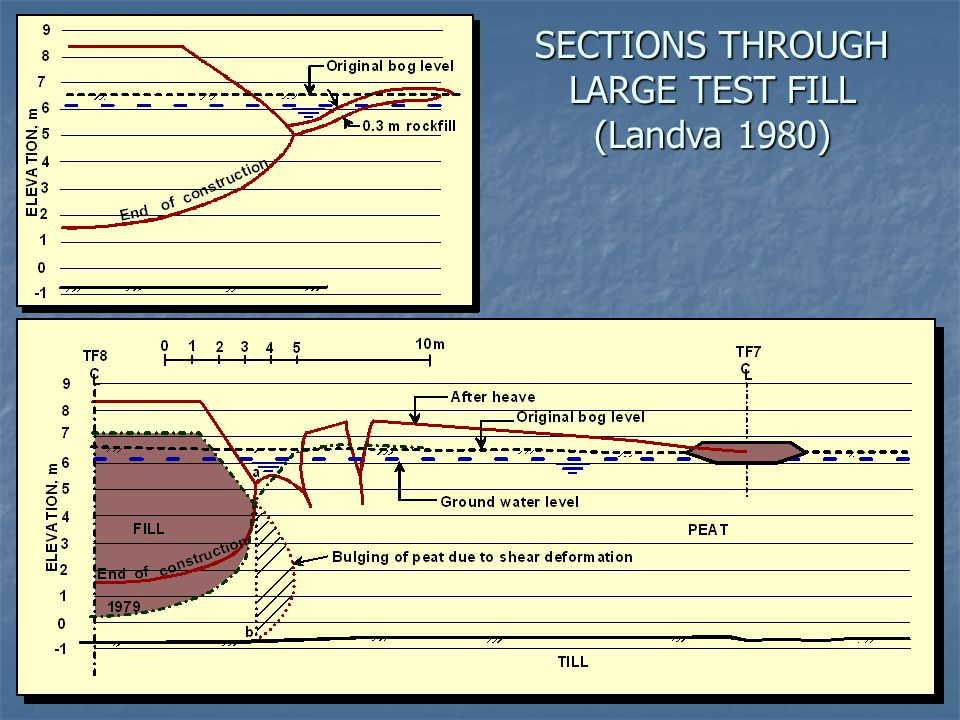 SECTIONS THROUGH LARGE TEST FILL (Landva 1980)