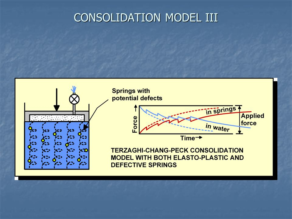 CONSOLIDATION MODEL III